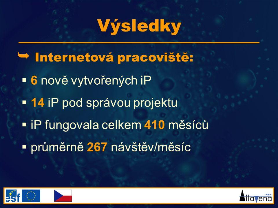 Výsledky  Internetová pracoviště:  6 nově vytvořených iP  14 iP pod správou projektu  iP fungovala celkem 410 měsíců  průměrně 267 návštěv/měsíc