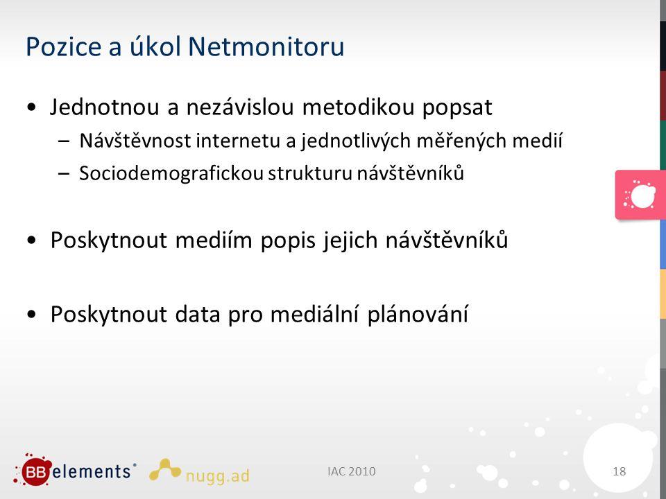 IAC 201018 Pozice a úkol Netmonitoru Jednotnou a nezávislou metodikou popsat –Návštěvnost internetu a jednotlivých měřených medií –Sociodemografickou strukturu návštěvníků Poskytnout mediím popis jejich návštěvníků Poskytnout data pro mediální plánování