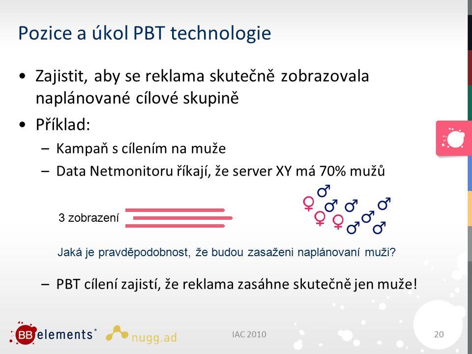 IAC 201020 Pozice a úkol PBT technologie Zajistit, aby se reklama skutečně zobrazovala naplánované cílové skupině Příklad: –Kampaň s cílením na muže –Data Netmonitoru říkají, že server XY má 70% mužů –PBT cílení zajistí, že reklama zasáhne skutečně jen muže.