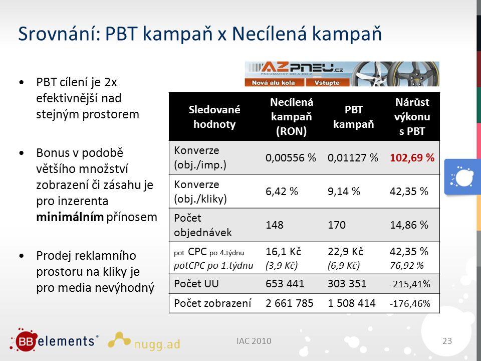 IAC 201023 Srovnání: PBT kampaň x Necílená kampaň PBT cílení je 2x efektivnější nad stejným prostorem Bonus v podobě většího množství zobrazení či zásahu je pro inzerenta minimálním přínosem Prodej reklamního prostoru na kliky je pro media nevýhodný Sledované hodnoty Necílená kampaň (RON) PBT kampaň Nárůst výkonu s PBT Konverze (obj./imp.) 0,00556 %0,01127 %102,69 % Konverze (obj./kliky) 6,42 %9,14 %42,35 % Počet objednávek 14817014,86 % pot CPC po 4.týdnu potCPC po 1.týdnu 16,1 Kč (3,9 Kč) 22,9 Kč (6,9 Kč) 42,35 % 76,92 % Počet UU653 441303 351 -215,41% Počet zobrazení2 661 7851 508 414 -176,46%