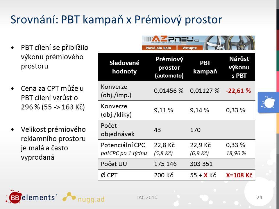 IAC 201024 Srovnání: PBT kampaň x Prémiový prostor PBT cílení se přiblížilo výkonu prémiového prostoru Cena za CPT může u PBT cílení vzrůst o 296 % (55 -> 163 Kč) Velikost prémiového reklamního prostoru je malá a často vyprodaná Sledované hodnoty Prémiový prostor (automoto) PBT kampaň Nárůst výkonu s PBT Konverze (obj./imp.) 0,01456 %0,01127 %-22,61 % Konverze (obj./kliky) 9,11 %9,14 %0,33 % Počet objednávek 43170 Potenciální CPC potCPC po 1.týdnu 22,8 Kč (5,8 Kč) 22,9 Kč (6,9 Kč) 0,33 % 18,96 % Počet UU175 146303 351 Ø CPT200 Kč55 + X KčX=108 Kč