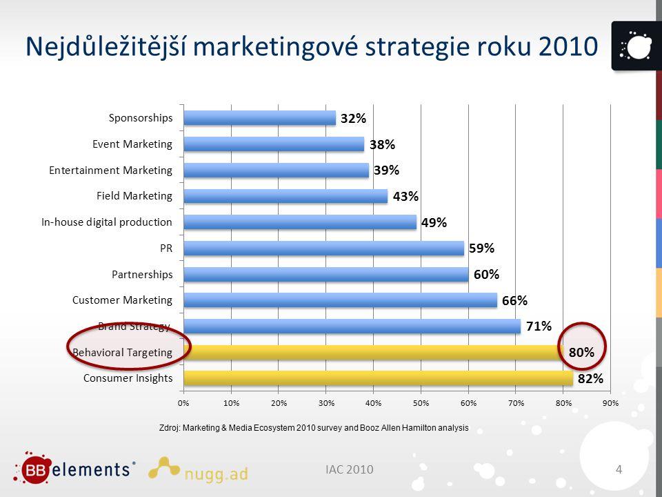 Nejdůležitější marketingové strategie roku 2010 4IAC 2010 Zdroj: Marketing & Media Ecosystem 2010 survey and Booz Allen Hamilton analysis