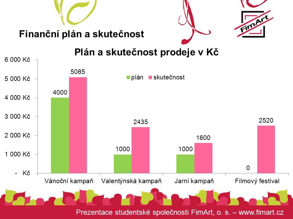 Prezentace studentské společnosti FimArt, o. s. – www.fimart.cz Finanční plán a skutečnost