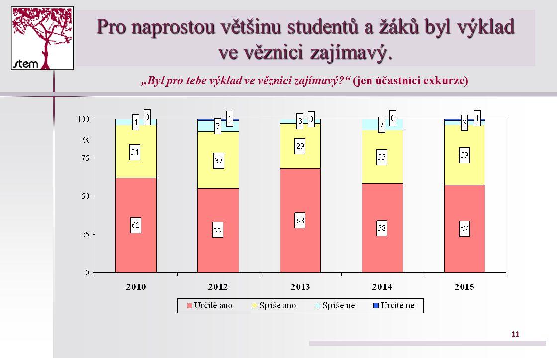 11 Pro naprostou většinu studentů a žáků byl výklad ve věznici zajímavý.