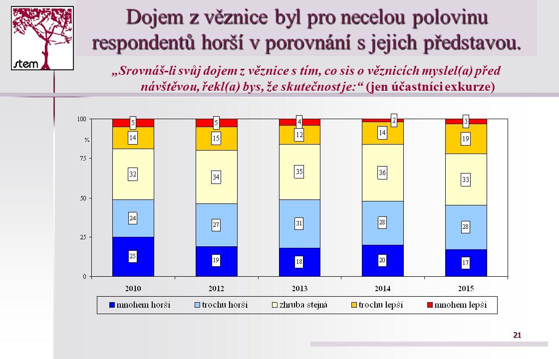 21 Dojem z věznice byl pro necelou polovinu respondentů horší v porovnání s jejich představou.