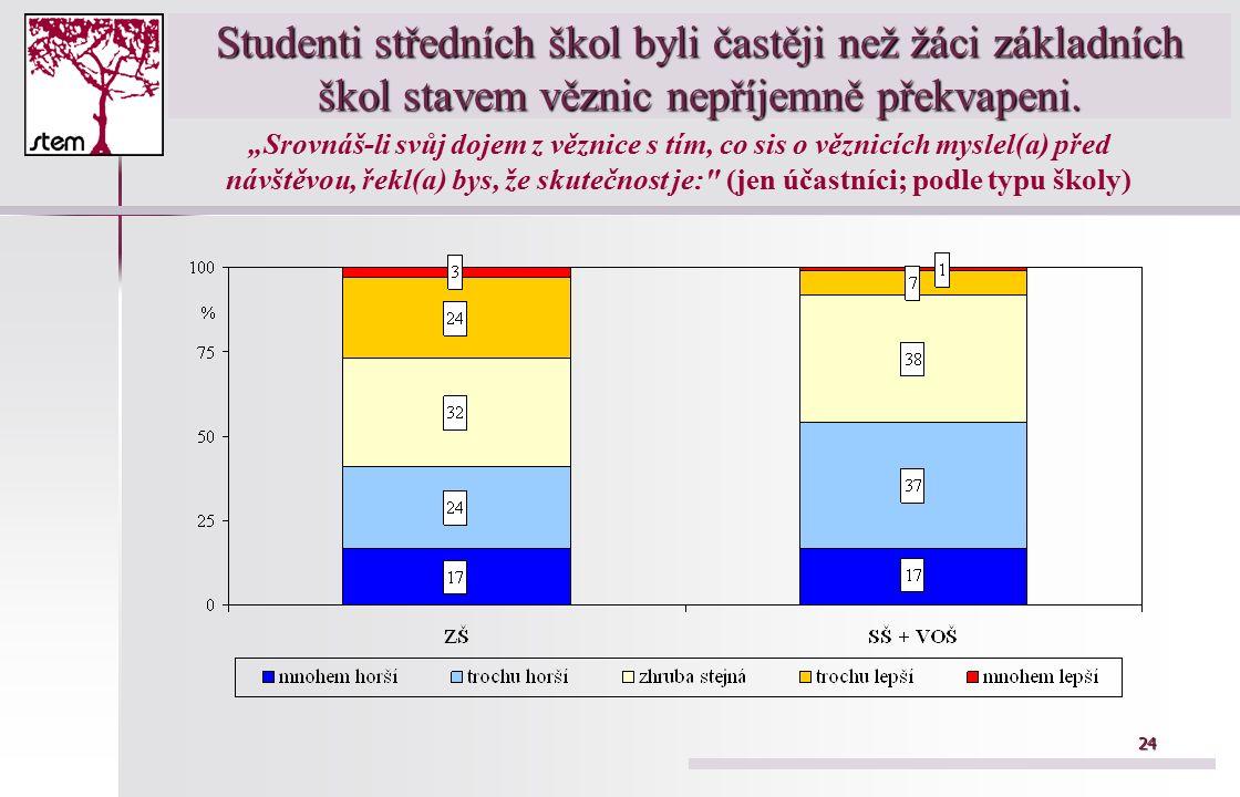 24 Studenti středních škol byli častěji než žáci základních škol stavem věznic nepříjemně překvapeni.