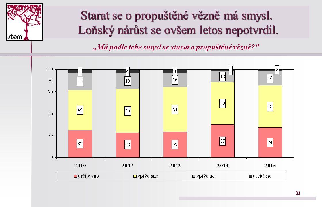 31 Starat se o propuštěné vězně má smysl. Loňský nárůst se ovšem letos nepotvrdil.