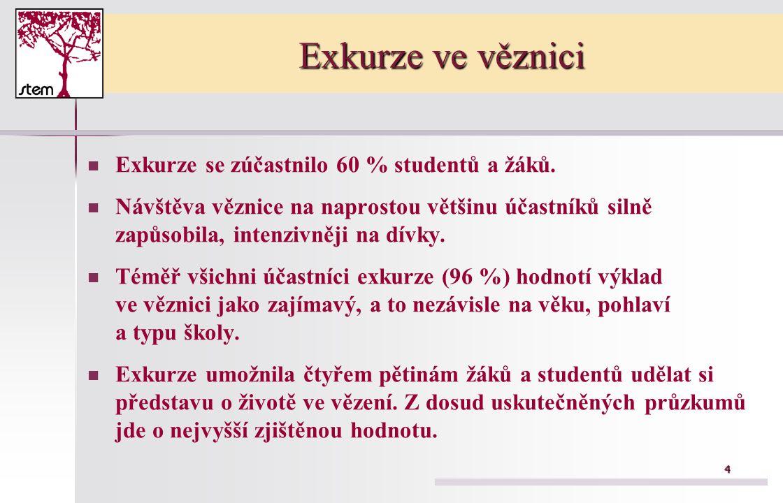 4 Exkurze ve věznici Exkurze se zúčastnilo 60 % studentů a žáků.