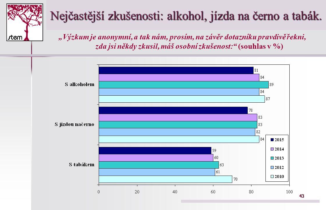43 Nejčastější zkušenosti: alkohol, jízda na černo a tabák.