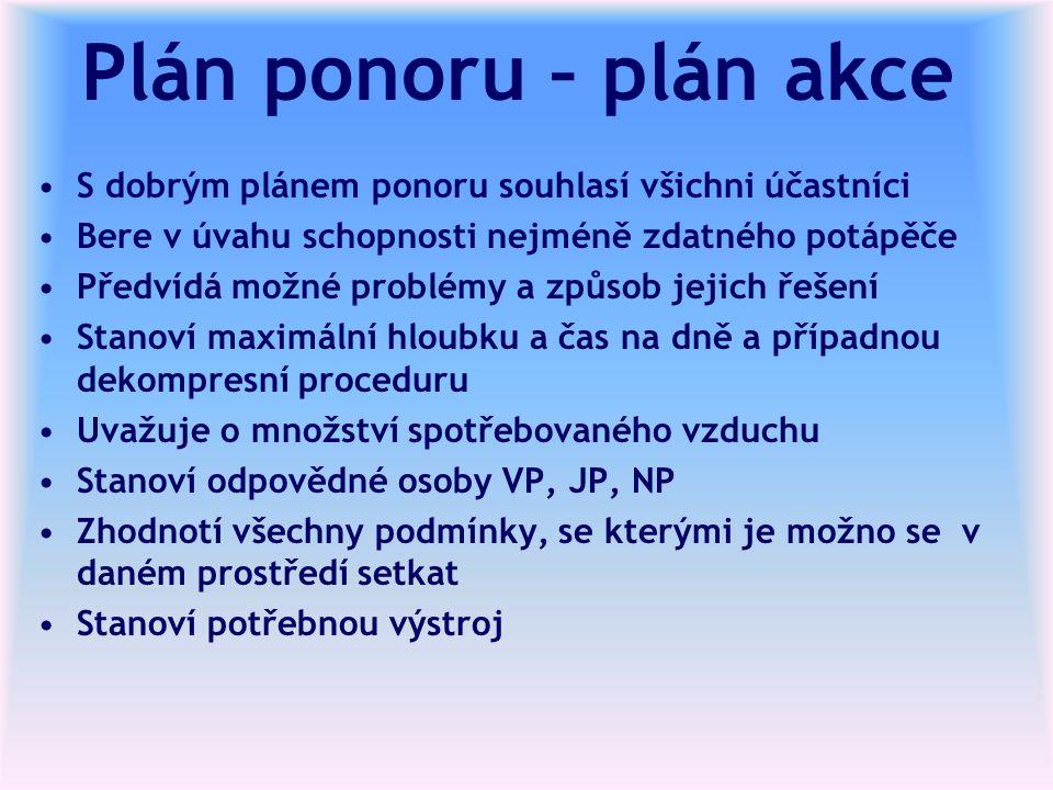 Plán ponoru – plán akce S dobrým plánem ponoru souhlasí všichni účastníci Bere v úvahu schopnosti nejméně zdatného potápěče Předvídá možné problémy a způsob jejich řešení Stanoví maximální hloubku a čas na dně a případnou dekompresní proceduru Uvažuje o množství spotřebovaného vzduchu Stanoví odpovědné osoby VP, JP, NP Zhodnotí všechny podmínky, se kterými je možno se v daném prostředí setkat Stanoví potřebnou výstroj