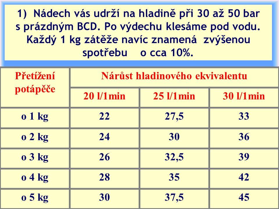 1) Nádech vás udrží na hladině při 30 až 50 bar s prázdným BCD. Po výdechu klesáme pod vodu. Každý 1 kg zátěže navíc znamená zvýšenou spotřebu o cca 1
