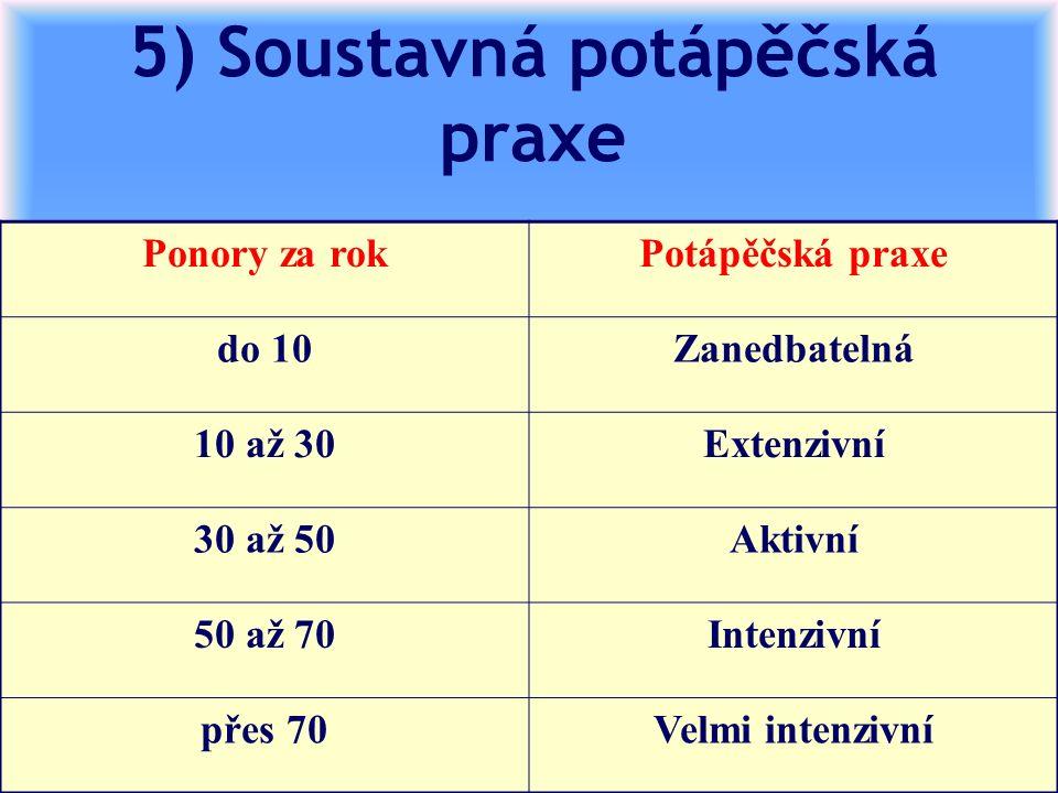 5) Soustavná potápěčská praxe Ponory za rokPotápěčská praxe do 10Zanedbatelná 10 až 30Extenzivní 30 až 50Aktivní 50 až 70Intenzivní přes 70Velmi intenzivní