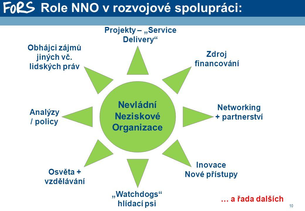 """10 """"Watchdogs hlídací psi Networking + partnerství Analýzy / policy Projekty – """"Service Delivery Obhájci zájmů jiných vč."""