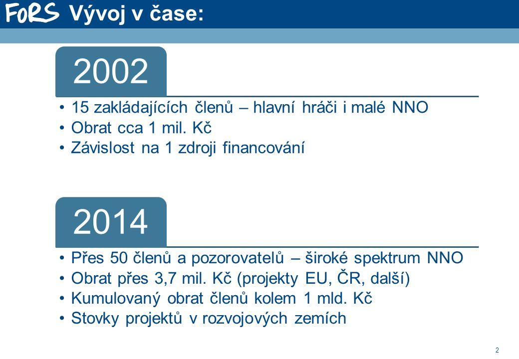 2 2002 15 zakládajících členů – hlavní hráči i malé NNO Obrat cca 1 mil.