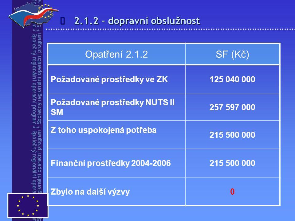2.1.2 – dopravní obslužnost  Opatření 2.1.2SF (Kč) Požadované prostředky ve ZK125 040 000 Požadované prostředky NUTS II SM 257 597 000 Z toho uspokoj