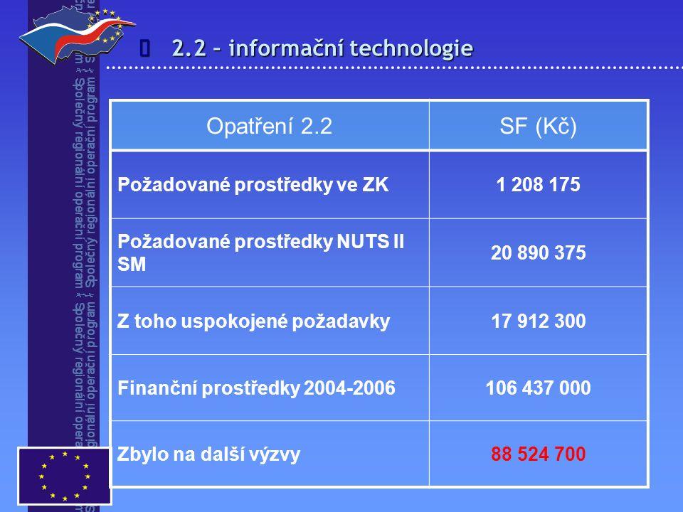 2.2 – informační technologie  Opatření 2.2SF (Kč) Požadované prostředky ve ZK1 208 175 Požadované prostředky NUTS II SM 20 890 375 Z toho uspokojené