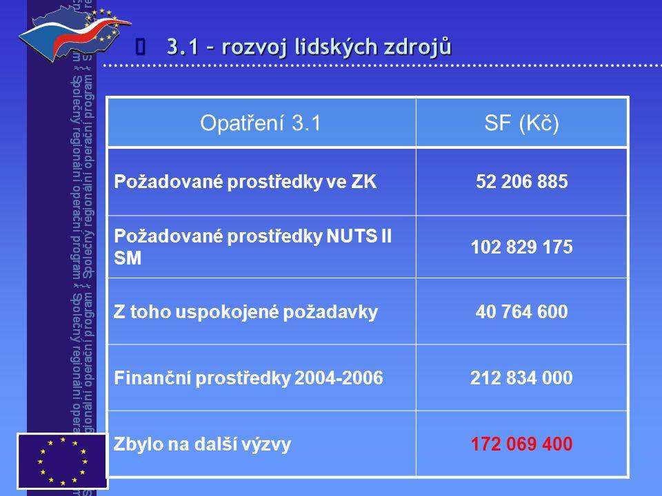 3.1 – rozvoj lidských zdrojů  Opatření 3.1SF (Kč) Požadované prostředky ve ZK52 206 885 Požadované prostředky NUTS II SM 102 829 175 Z toho uspokojen