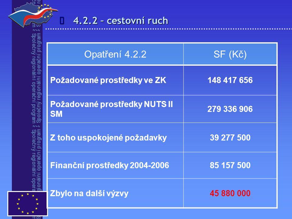 4.2.2 – cestovní ruch  Opatření 4.2.2SF (Kč) Požadované prostředky ve ZK148 417 656 Požadované prostředky NUTS II SM 279 336 906 Z toho uspokojené po