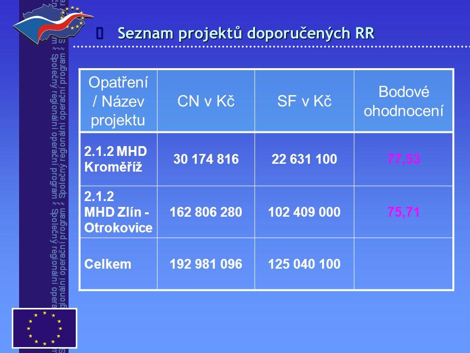 Seznam projektů doporučených RR  Opatření / Název projektu CN v KčSF v Kč Bodové ohodnocení 2.1.2 MHD Kroměříž 30 174 81622 631 10077,53 2.1.2 MHD Zl