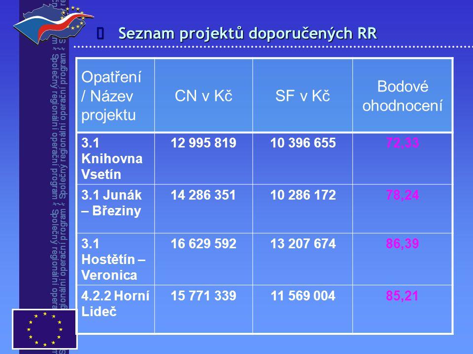 Seznam projektů doporučených RR  Opatření / Název projektu CN v KčSF v Kč Bodové ohodnocení 3.1 Knihovna Vsetín 12 995 81910 396 65572,33 3.1 Junák –