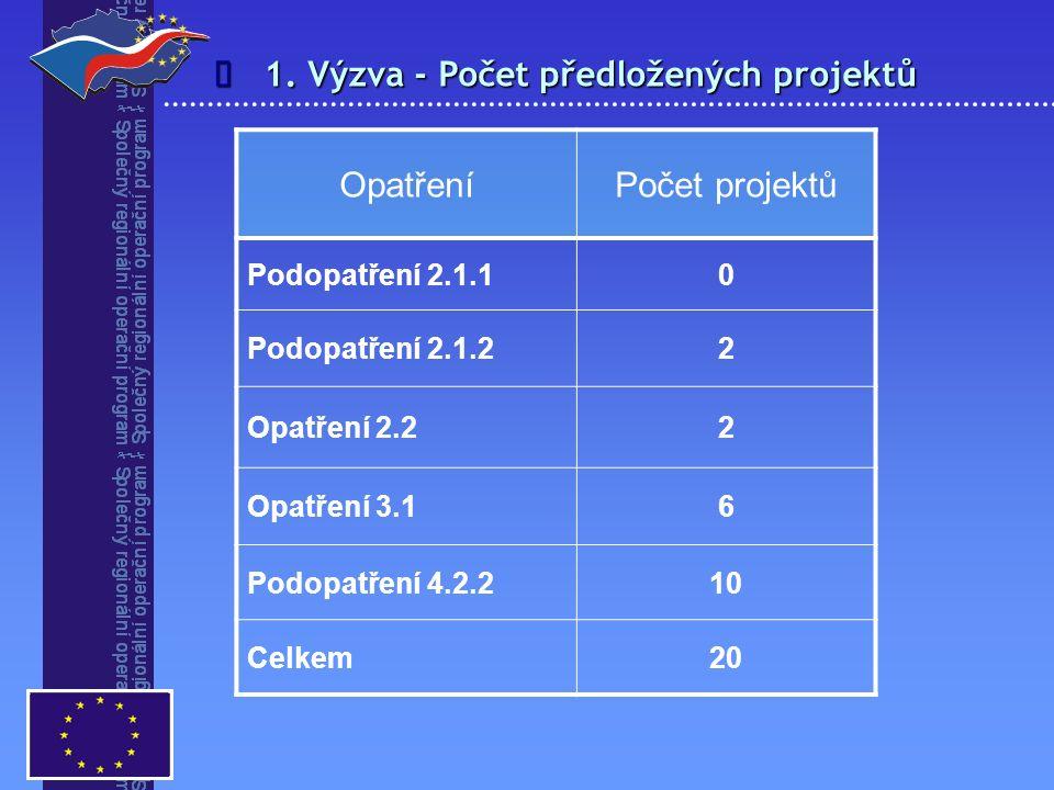 1. Výzva - Počet předložených projektů  OpatřeníPočet projektů Podopatření 2.1.10 Podopatření 2.1.22 Opatření 2.22 Opatření 3.16 Podopatření 4.2.210