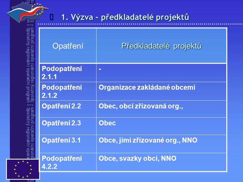 1. Výzva - předkladatelé projektů  Opatření Předkladatelé projektů Podopatření 2.1.1 - Podopatření 2.1.2 Organizace zakládané obcemi Opatření 2.2Obec
