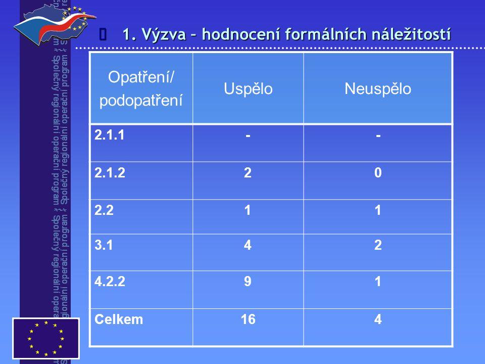 1. Výzva – hodnocení formálních náležitostí  Opatření/ podopatření UspěloNeuspělo 2.1.1-- 2.1.220 2.211 3.142 4.2.291 Celkem164