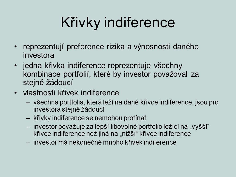 Křivky indiference reprezentují preference rizika a výnosnosti daného investora jedna křivka indiference reprezentuje všechny kombinace portfolií, kte