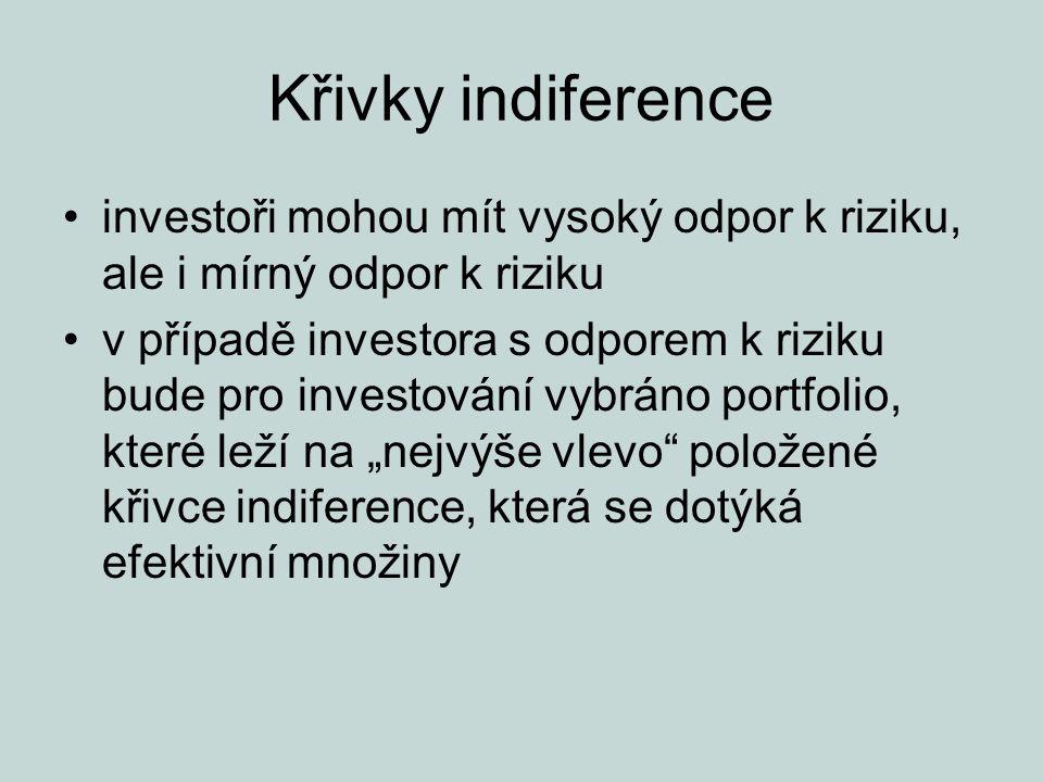 Křivky indiference investoři mohou mít vysoký odpor k riziku, ale i mírný odpor k riziku v případě investora s odporem k riziku bude pro investování v
