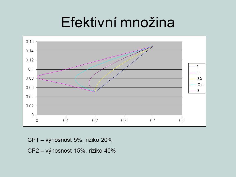 Efektivní množina CP1 – výnosnost 5%, riziko 20% CP2 – výnosnost 15%, riziko 40%