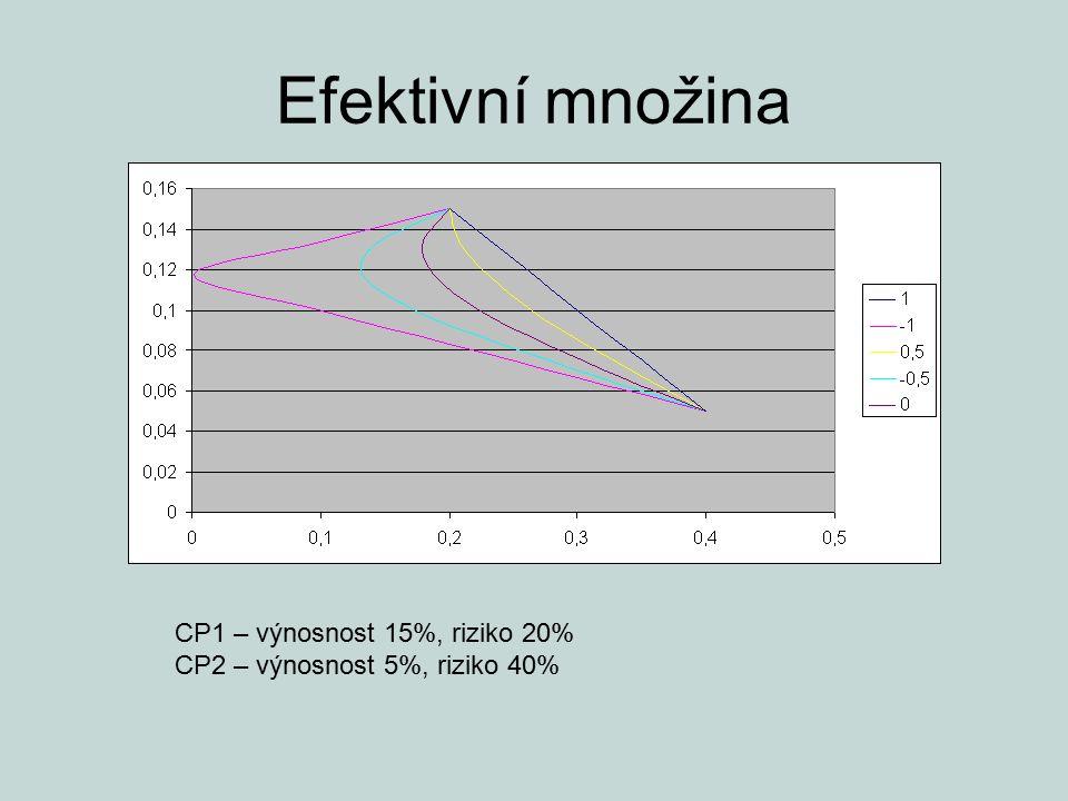 Efektivní množina CP1 – výnosnost 15%, riziko 20% CP2 – výnosnost 5%, riziko 40%