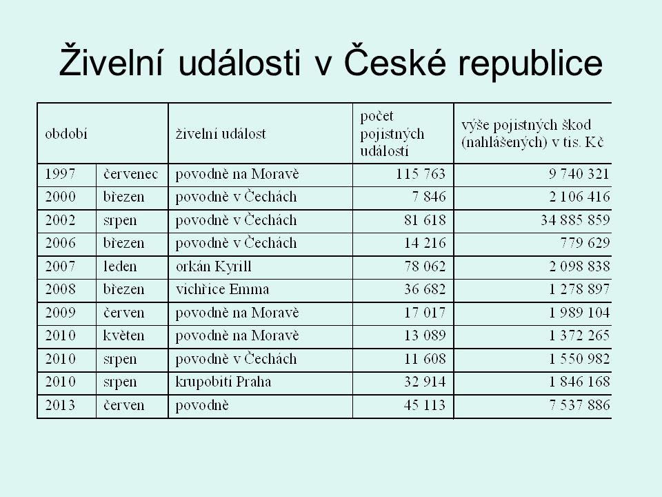 Živelní události v České republice