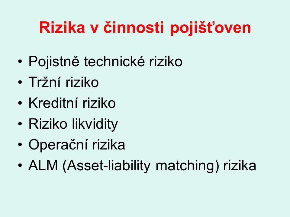 Rizika v činnosti pojišťoven Pojistně technické riziko Tržní riziko Kreditní riziko Riziko likvidity Operační rizika ALM (Asset-liability matching) rizika