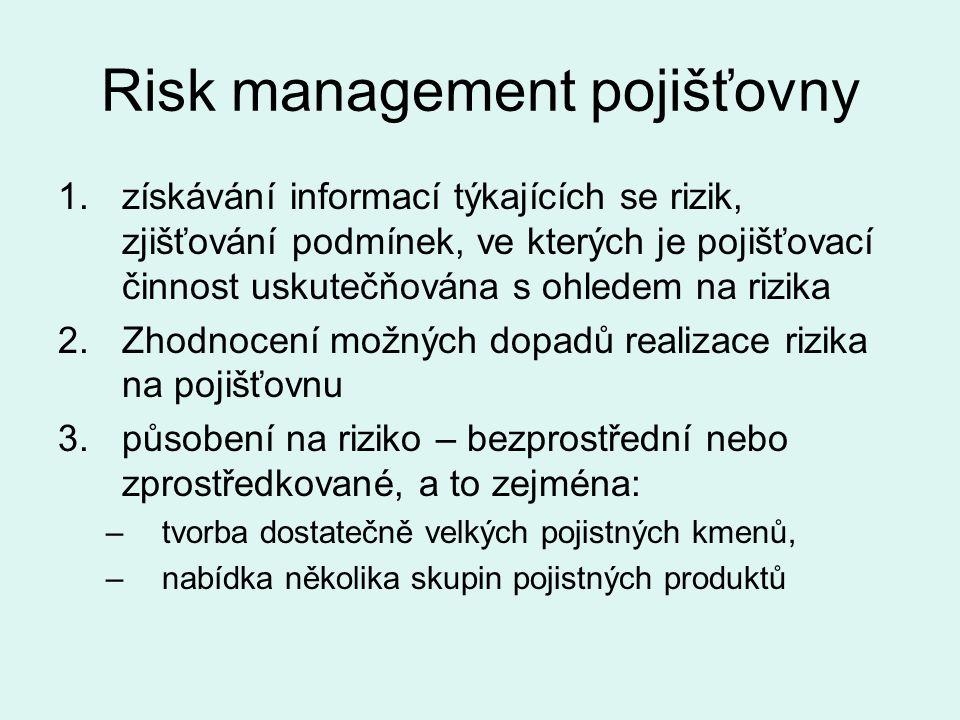 Risk management pojišťovny 1.získávání informací týkajících se rizik, zjišťování podmínek, ve kterých je pojišťovací činnost uskutečňována s ohledem na rizika 2.Zhodnocení možných dopadů realizace rizika na pojišťovnu 3.působení na riziko – bezprostřední nebo zprostředkované, a to zejména: –tvorba dostatečně velkých pojistných kmenů, –nabídka několika skupin pojistných produktů