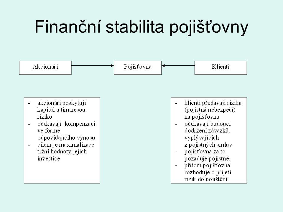 Finanční stabilita pojišťovny
