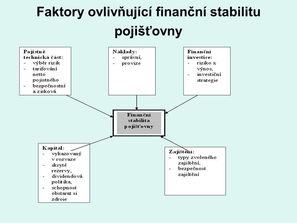 Faktory ovlivňující finanční stabilitu pojišťovny