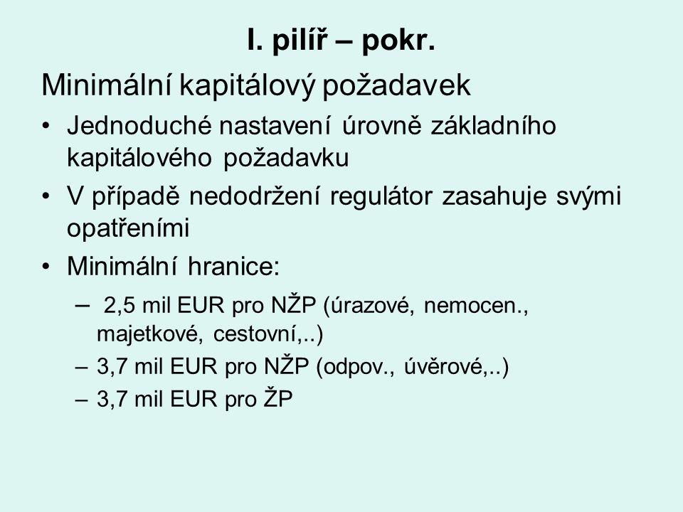 I. pilíř – pokr. Minimální kapitálový požadavek Jednoduché nastavení úrovně základního kapitálového požadavku V případě nedodržení regulátor zasahuje
