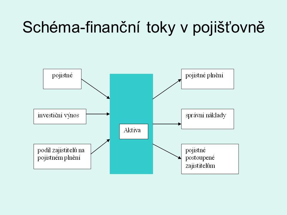 Schéma-finanční toky v pojišťovně