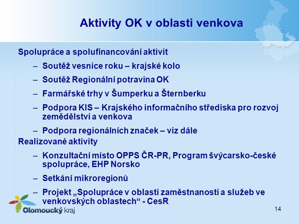 Aktivity OK v oblasti venkova Spolupráce a spolufinancování aktivit –Soutěž vesnice roku – krajské kolo –Soutěž Regionální potravina OK –Farmářské trh
