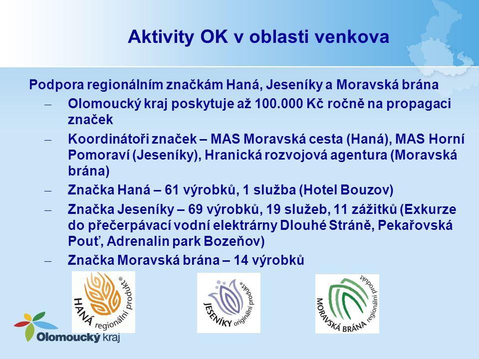 Podpora regionálním značkám Haná, Jeseníky a Moravská brána ̶ Olomoucký kraj poskytuje až 100.000 Kč ročně na propagaci značek ̶ Koordinátoři značek – MAS Moravská cesta (Haná), MAS Horní Pomoraví (Jeseníky), Hranická rozvojová agentura (Moravská brána) ̶ Značka Haná – 61 výrobků, 1 služba (Hotel Bouzov) ̶ Značka Jeseníky – 69 výrobků, 19 služeb, 11 zážitků (Exkurze do přečerpávací vodní elektrárny Dlouhé Stráně, Pekařovská Pouť, Adrenalin park Bozeňov) ̶ Značka Moravská brána – 14 výrobků Aktivity OK v oblasti venkova