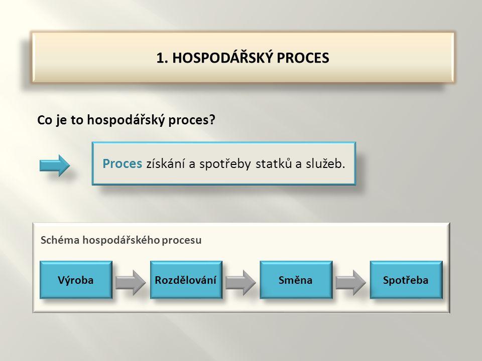 1. HOSPODÁŘSKÝ PROCES Co je to hospodářský proces.