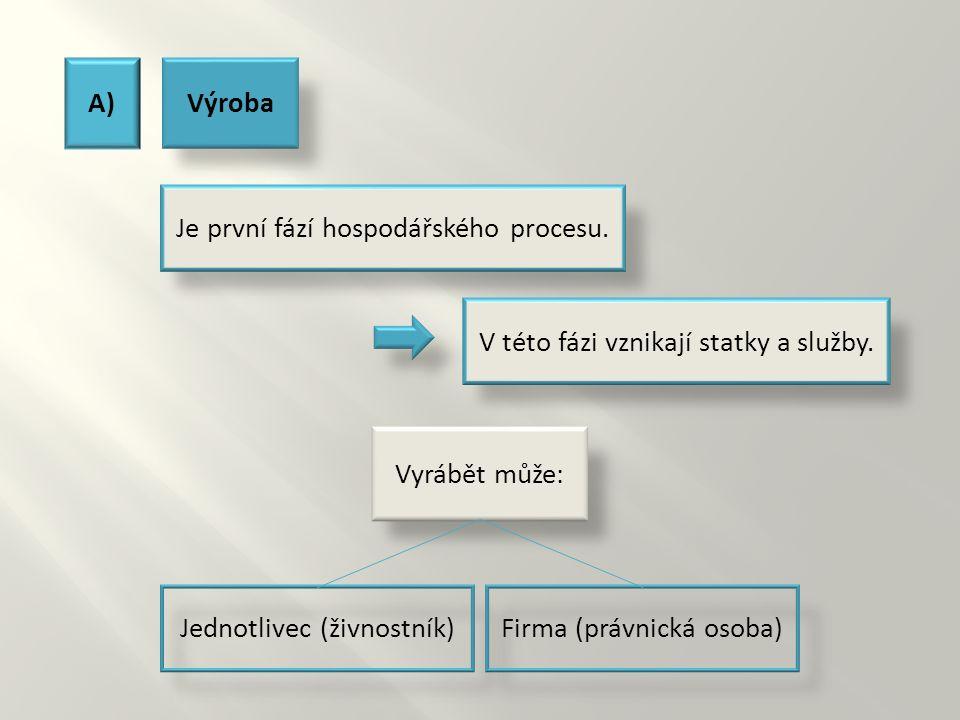 B)Rozdělování Je druhou fází hospodářského procesu.
