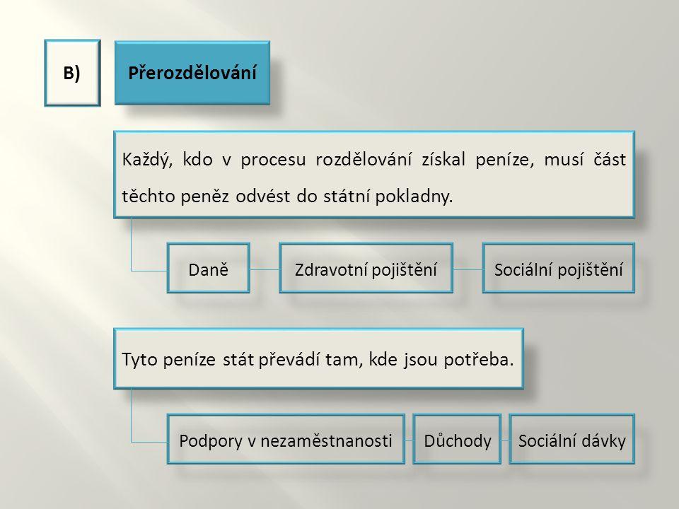 C)Směna Je třetí a nejvýznamnější fází hospodářského procesu.