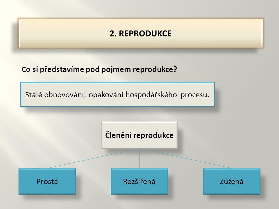 2. REPRODUKCE Co si představíme pod pojmem reprodukce.