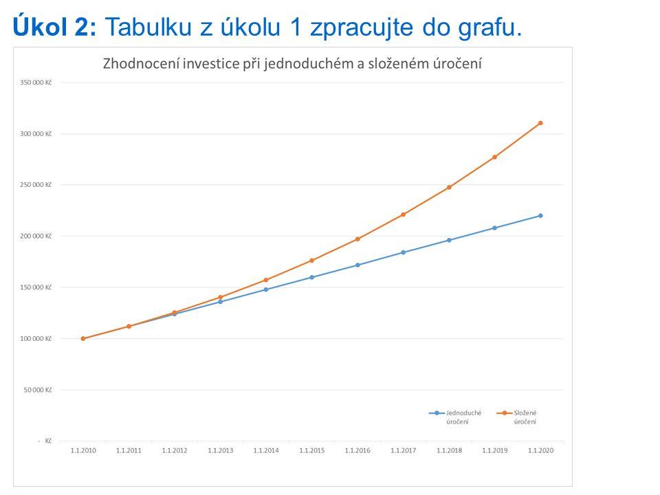 Úkol 2: Tabulku z úkolu 1 zpracujte do grafu.