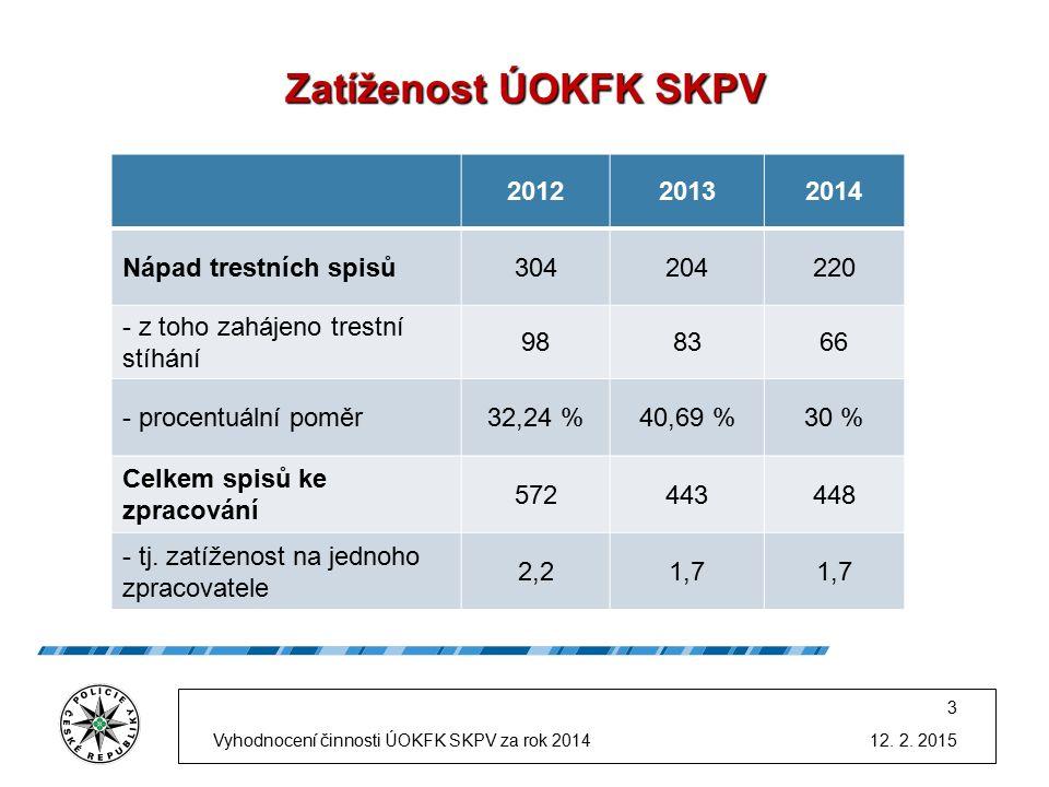 Zatíženost ÚOKFK SKPV 201220132014 Nápad trestních spisů304204220 - z toho zahájeno trestní stíhání 988366 - procentuální poměr32,24 %40,69 %30 % Celkem spisů ke zpracování 572443448 - tj.