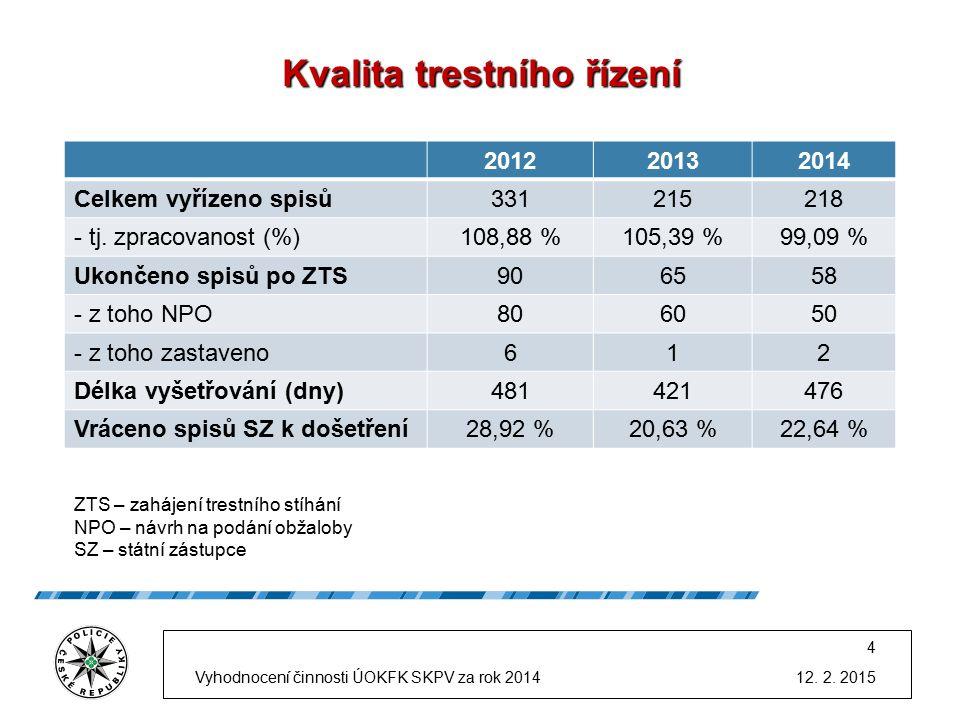Kvalita trestního řízení 201220132014 Celkem vyřízeno spisů331215218 - tj.