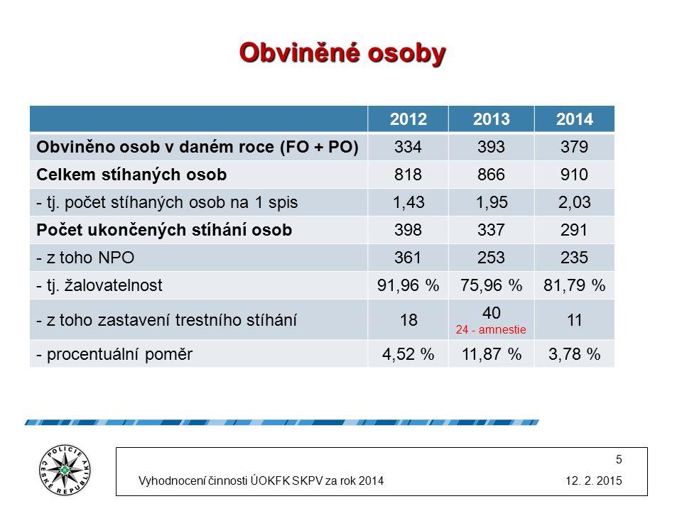 Obviněné osoby 201220132014 Obviněno osob v daném roce (FO + PO)334393379 Celkem stíhaných osob818866910 - tj.