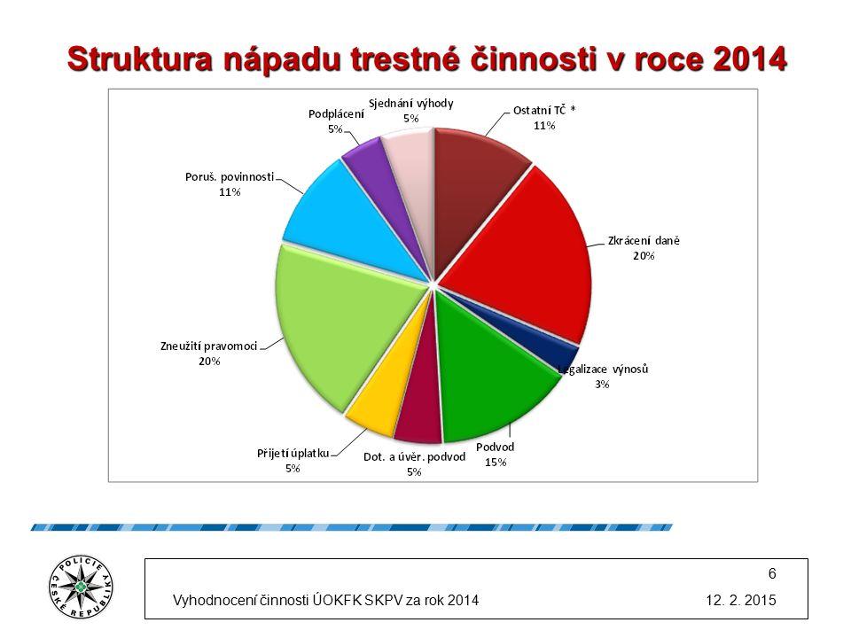 Struktura nápadu trestné činnosti v roce 2014 Vyhodnocení činnosti ÚOKFK SKPV za rok 2014 6 12.