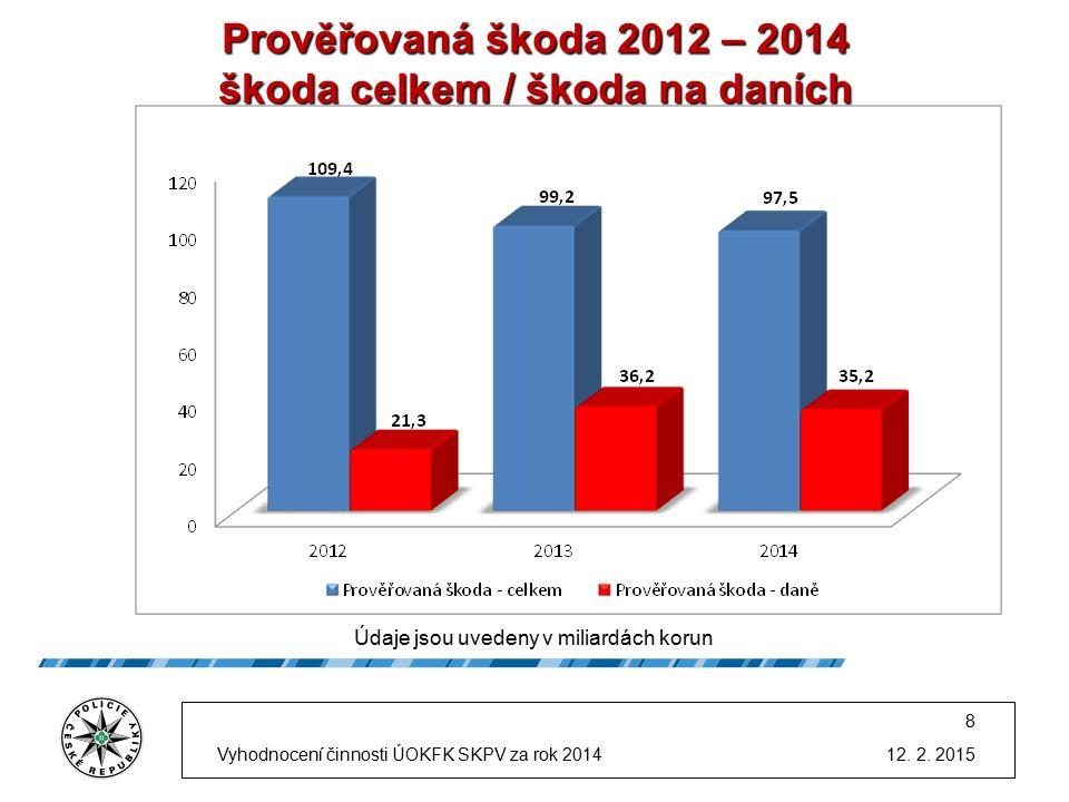 Prověřovaná škoda 2012 – 2014 škoda celkem / škoda na daních Údaje jsou uvedeny v miliardách korun Vyhodnocení činnosti ÚOKFK SKPV za rok 2014 8 12.